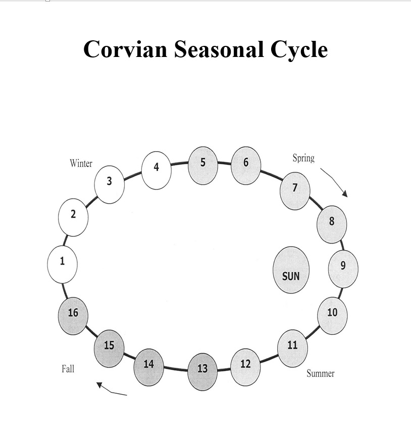 Corvian Seasonal Cycle